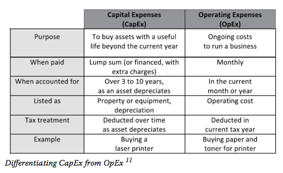 Differentiating CapEx from OpEx