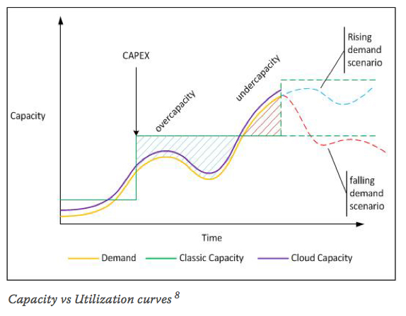 Capacity vs Utilization curves 8