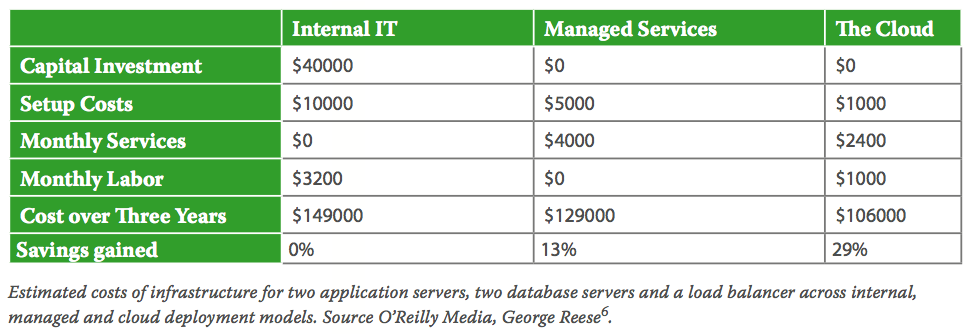 Estimated costs of infrastructure for two application servers