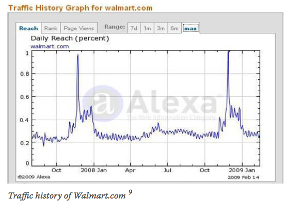 Traffic history of Walmart.com