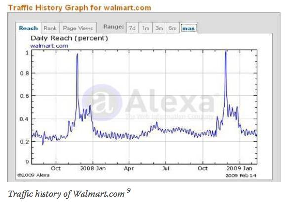 Traffic history of Walmart.com