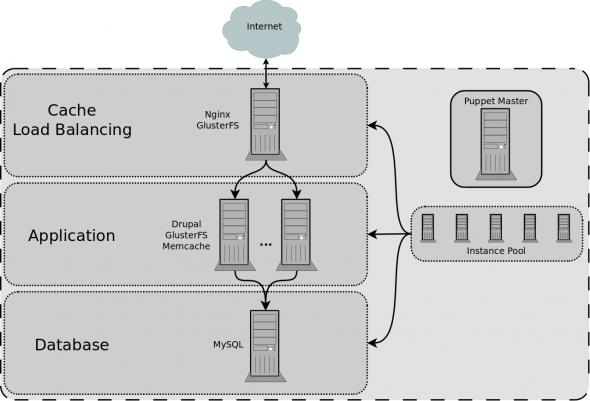 Drupal architecture diagram images for Drupal 7 architecture diagram